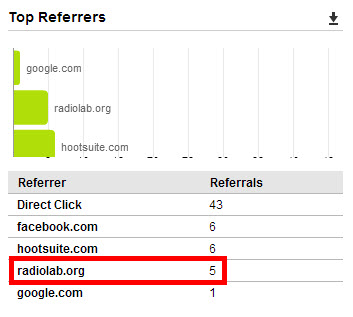 HootSuite Analytics for Referrers