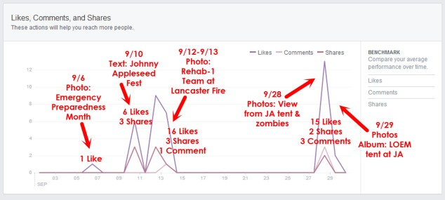 Facebook Insights Likes Comments Shares