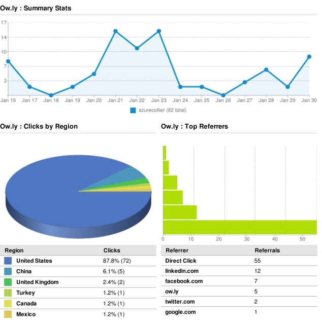 HootSuite Summary Clicks and Referrers